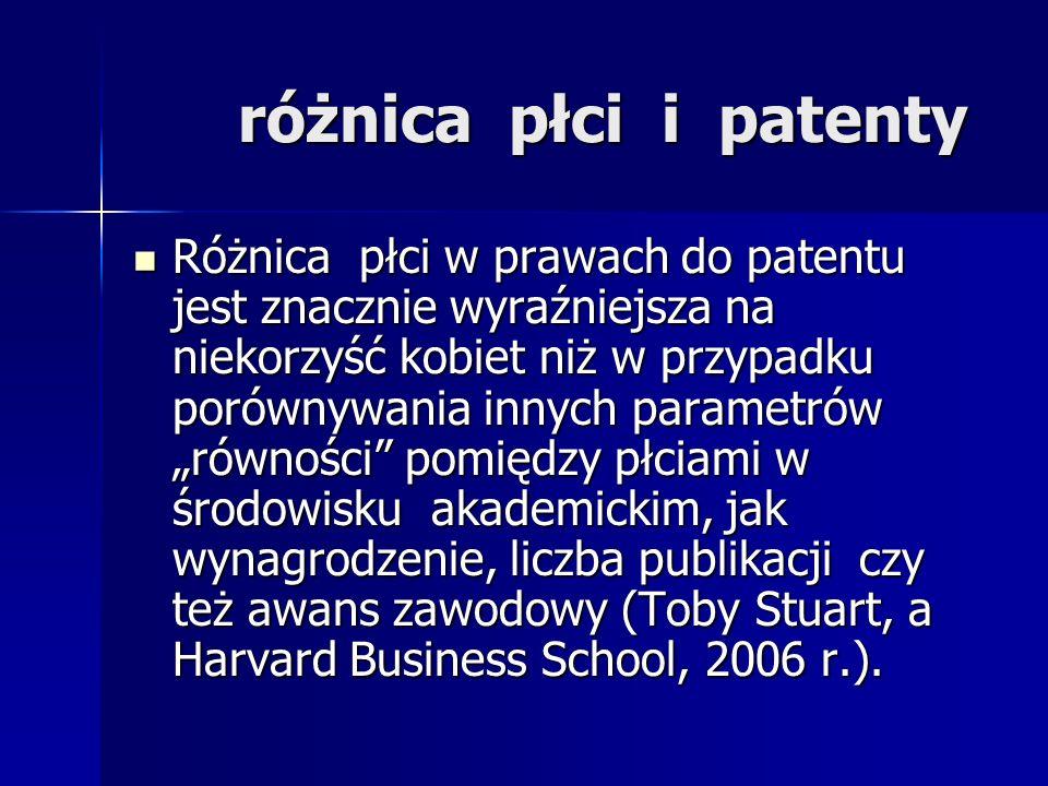 różnica płci i patenty