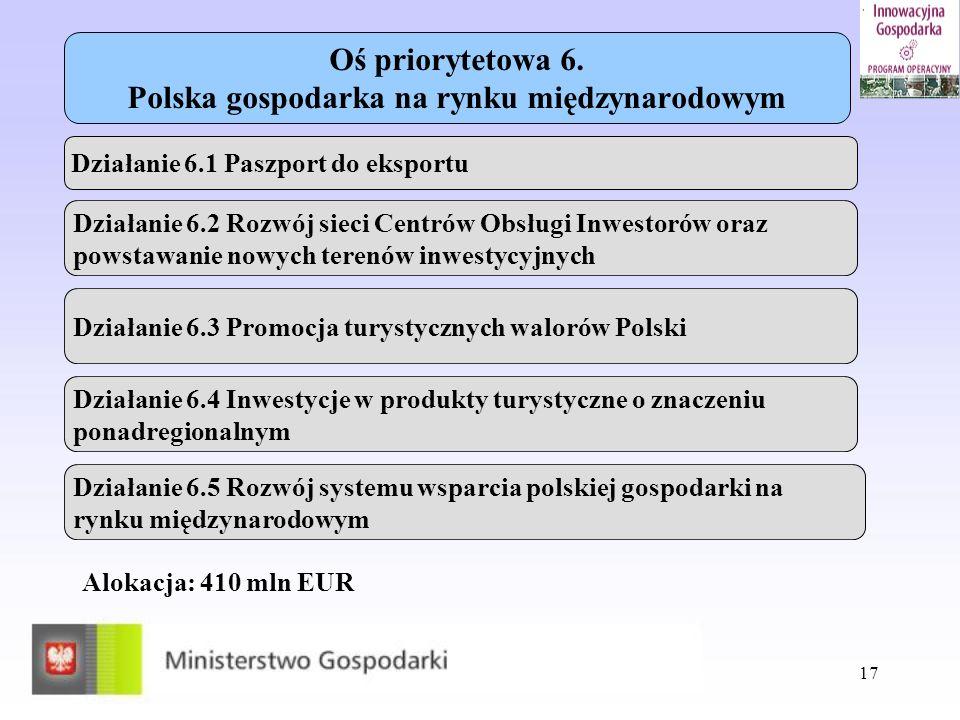 Oś priorytetowa 6. Polska gospodarka na rynku międzynarodowym