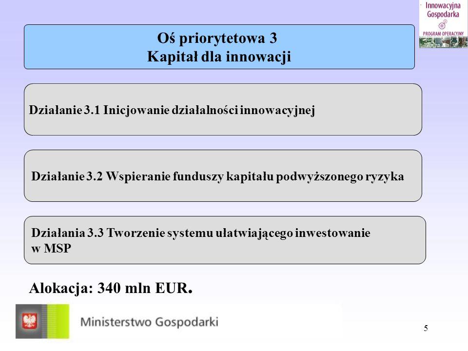 Oś priorytetowa 3 Kapitał dla innowacji