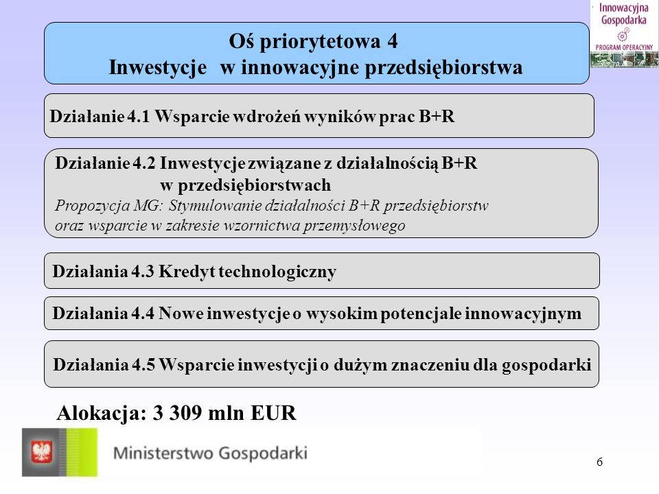 Inwestycje w innowacyjne przedsiębiorstwa