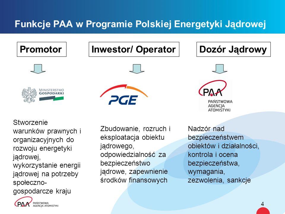 Funkcje PAA w Programie Polskiej Energetyki Jądrowej