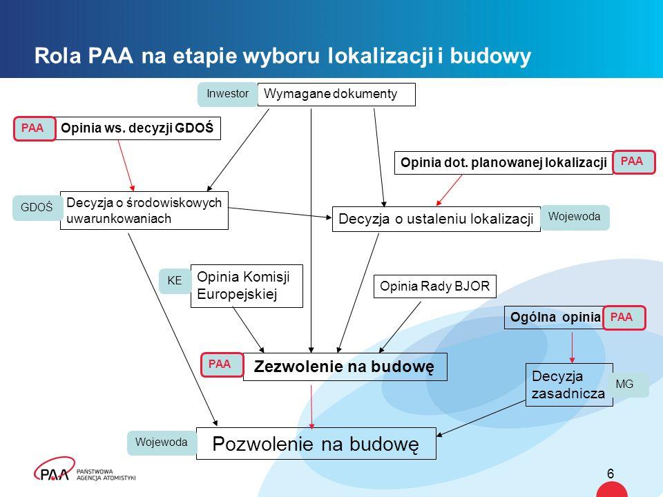 Rola PAA na etapie wyboru lokalizacji i budowy
