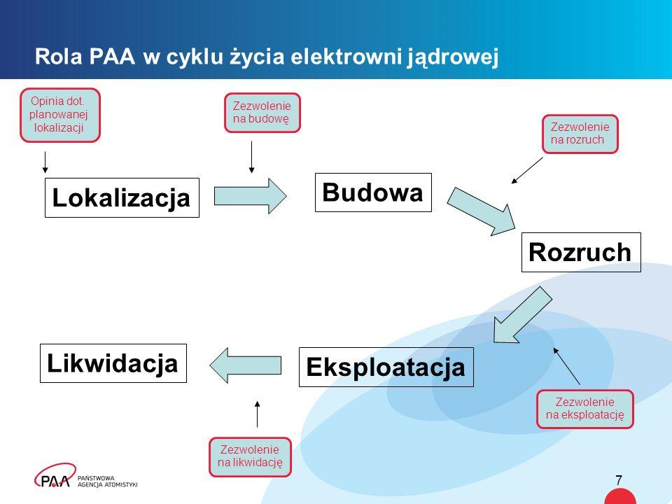 Rola PAA w cyklu życia elektrowni jądrowej