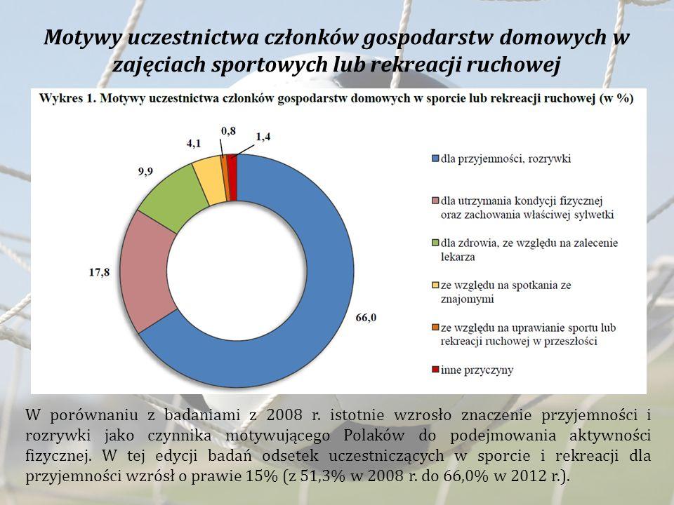 Motywy uczestnictwa członków gospodarstw domowych w zajęciach sportowych lub rekreacji ruchowej