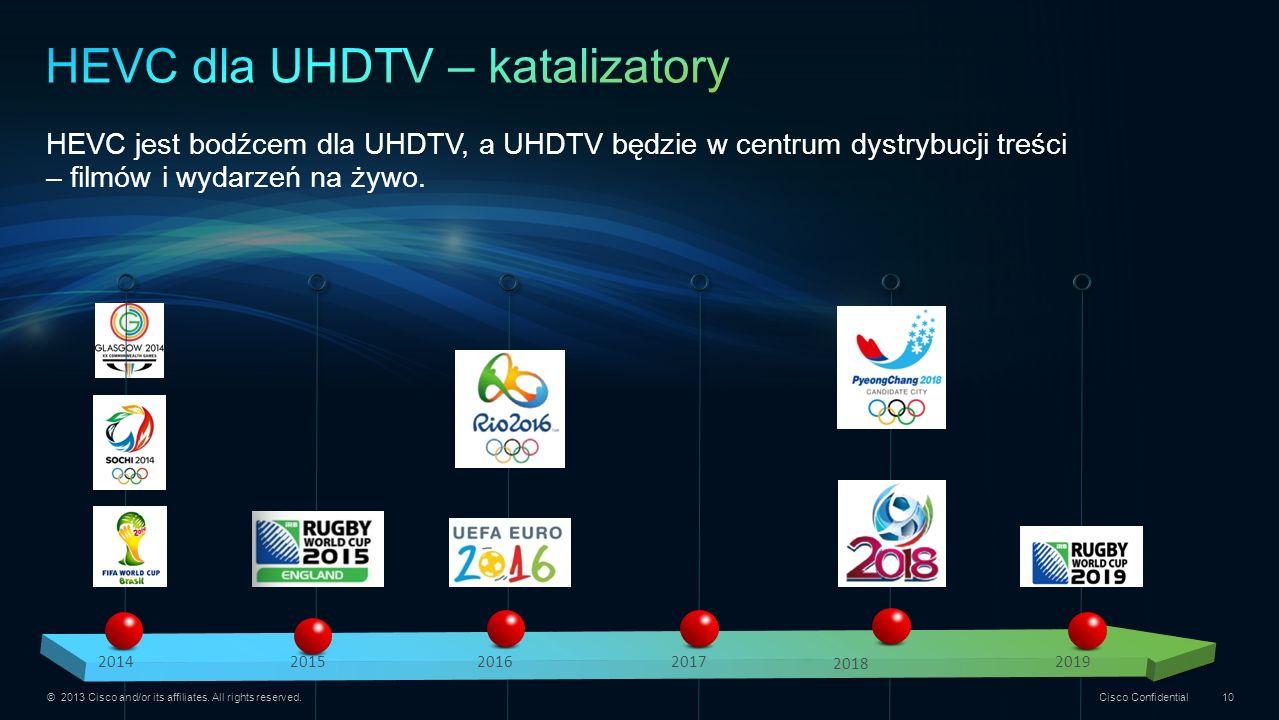 HEVC dla UHDTV – katalizatory