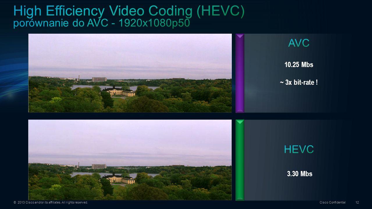 High Efficiency Video Coding (HEVC) porównanie do AVC - 1920x1080p50