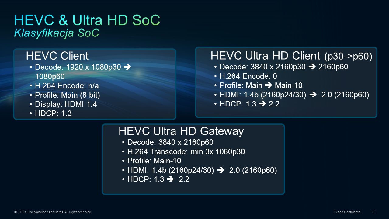 HEVC & Ultra HD SoC Klasyfikacja SoC