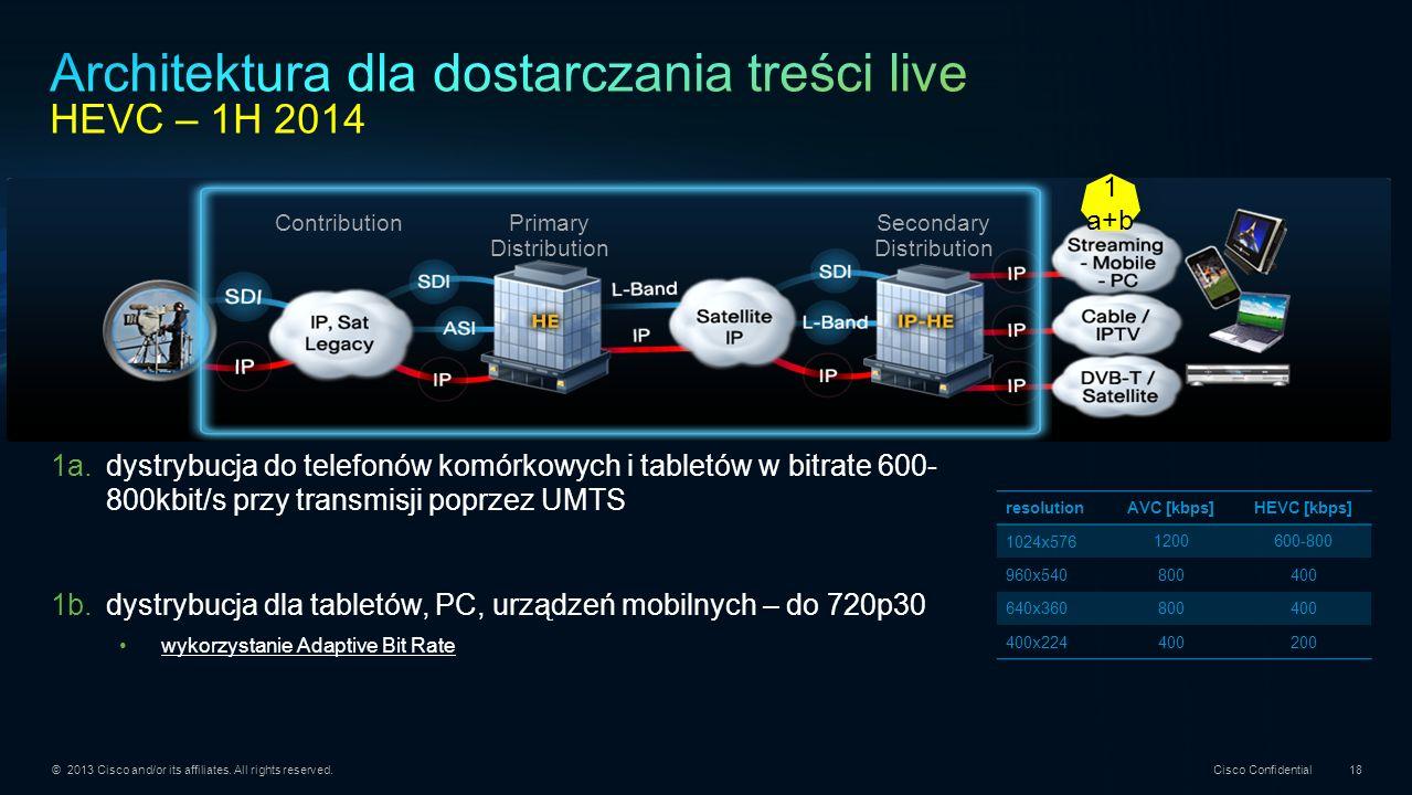 Architektura dla dostarczania treści live HEVC – 1H 2014