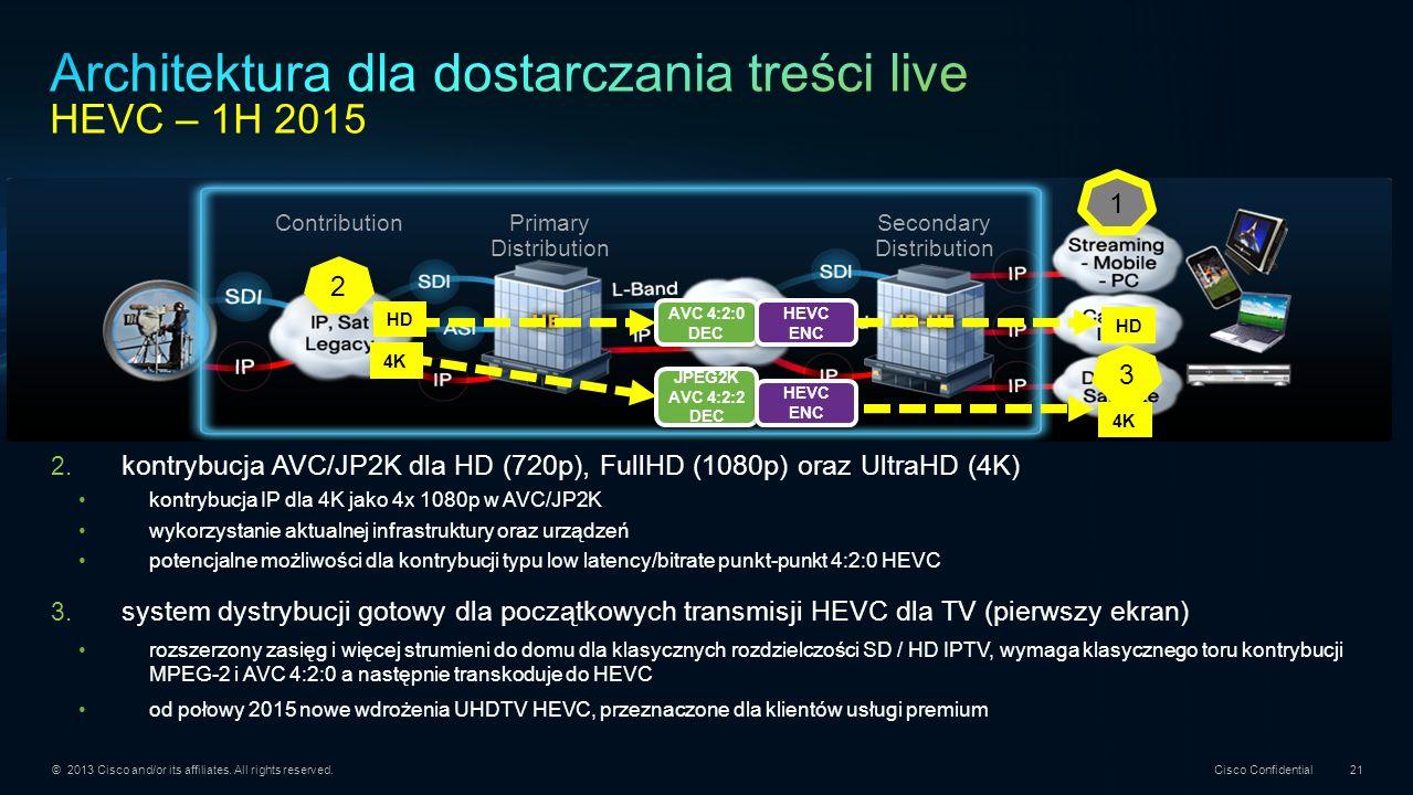 Architektura dla dostarczania treści live HEVC – 1H 2015