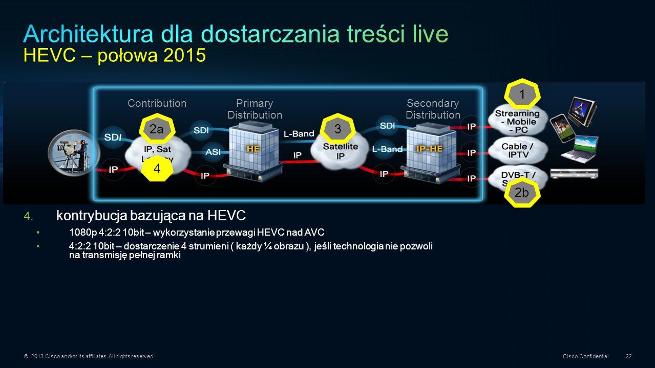 Architektura dla dostarczania treści live HEVC – połowa 2015