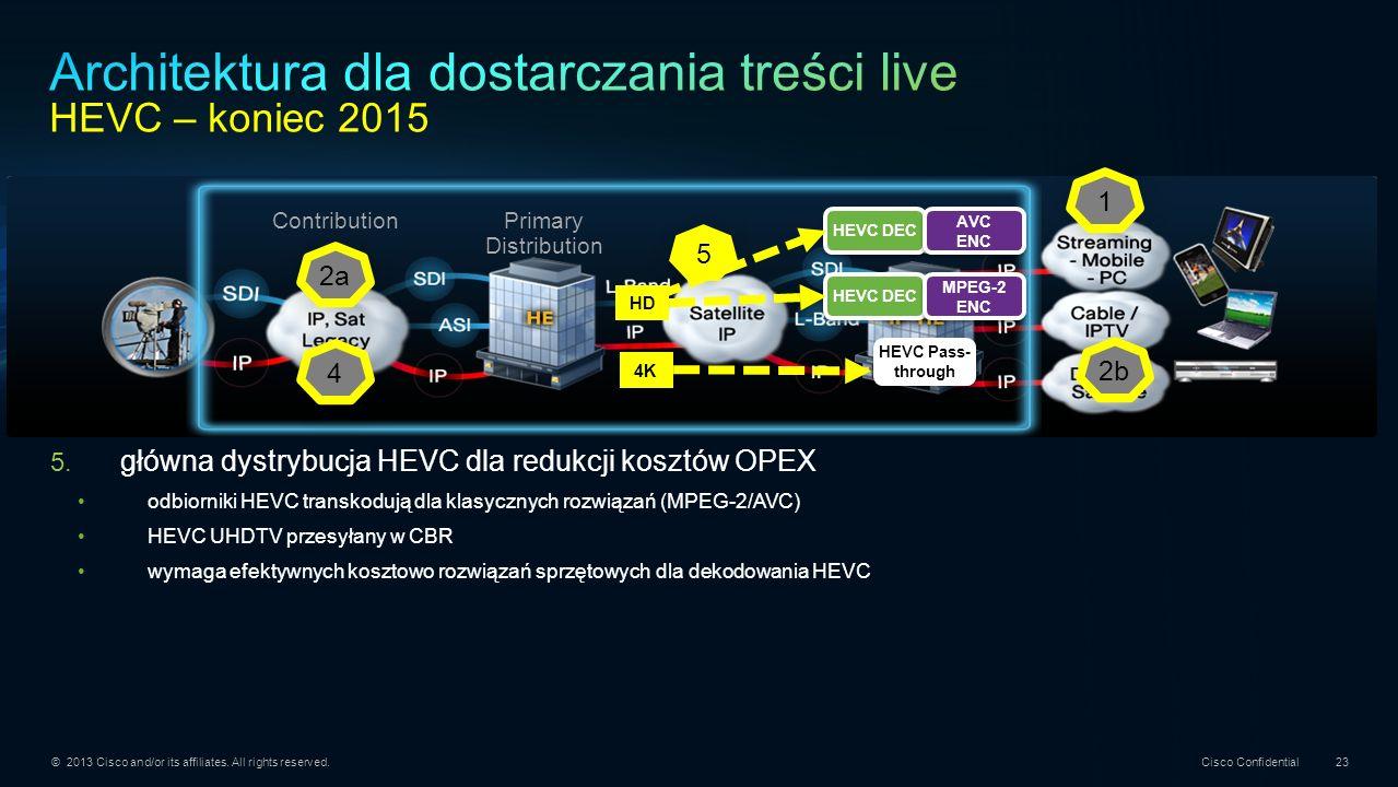 Architektura dla dostarczania treści live HEVC – koniec 2015