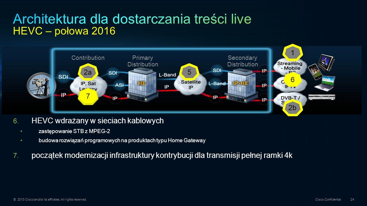 Architektura dla dostarczania treści live HEVC – połowa 2016