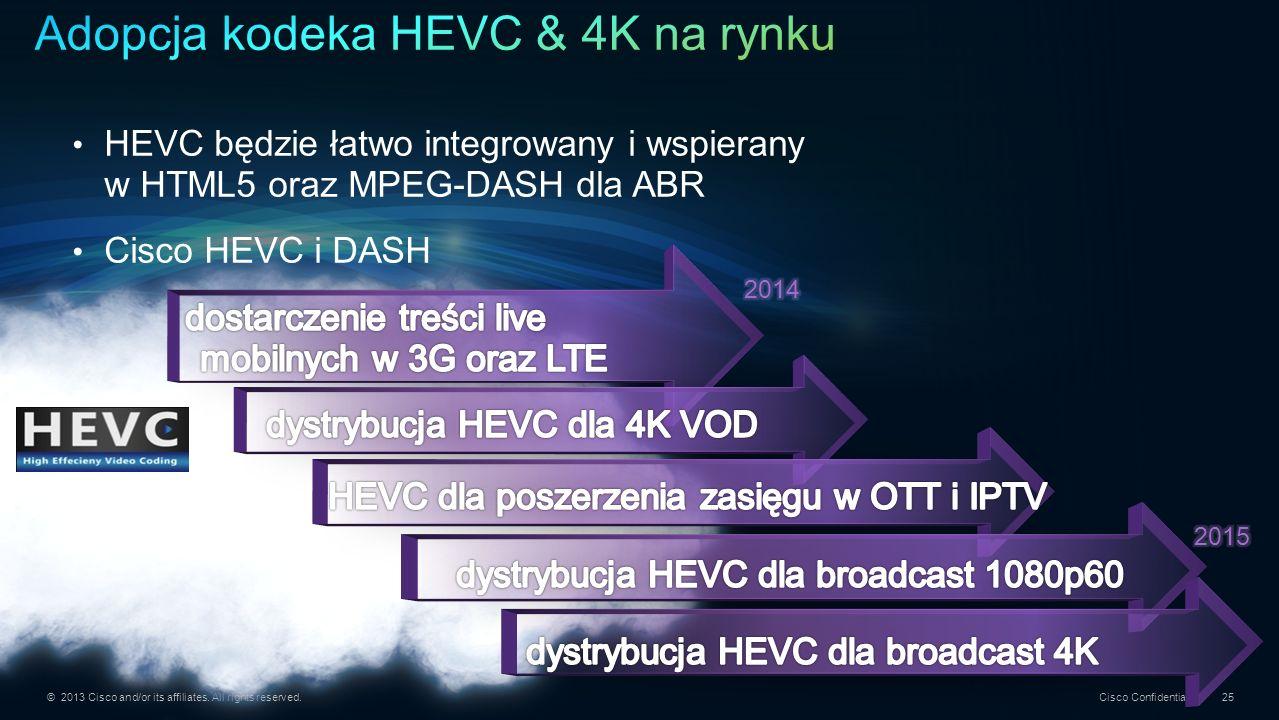 Adopcja kodeka HEVC & 4K na rynku