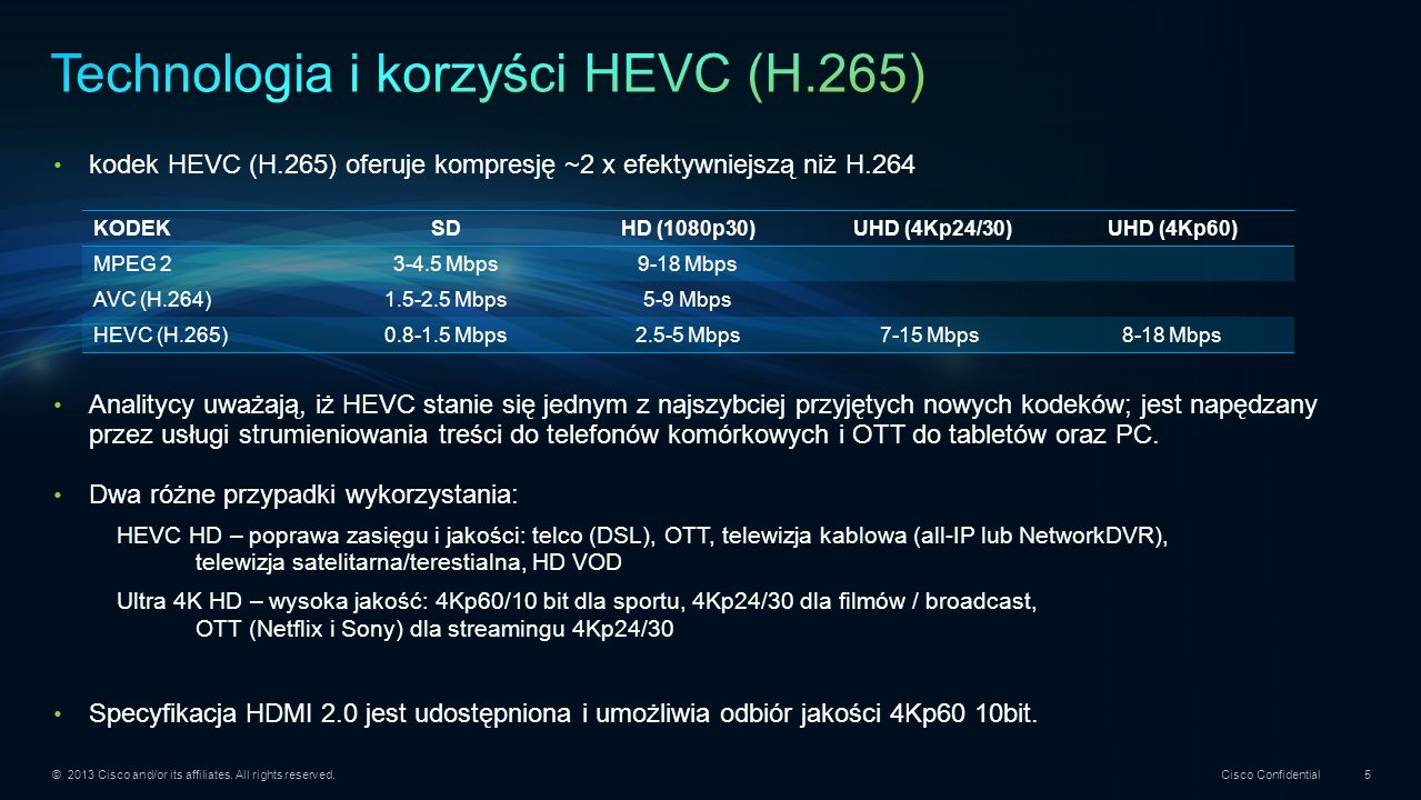 Technologia i korzyści HEVC (H.265)