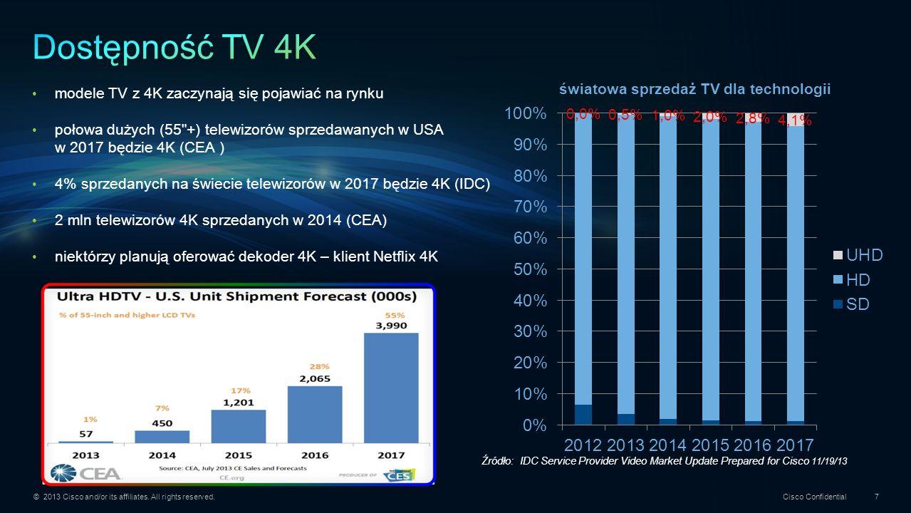 Dostępność TV 4K modele TV z 4K zaczynają się pojawiać na rynku
