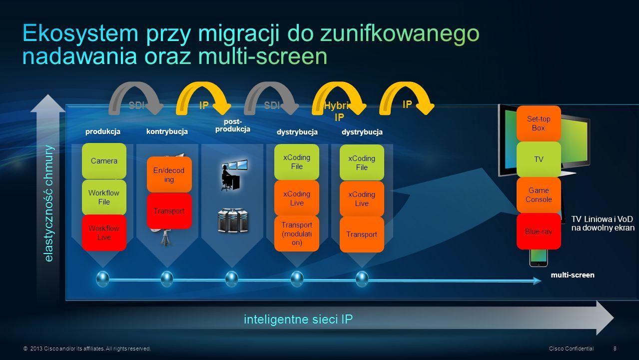 Ekosystem przy migracji do zunifkowanego nadawania oraz multi-screen