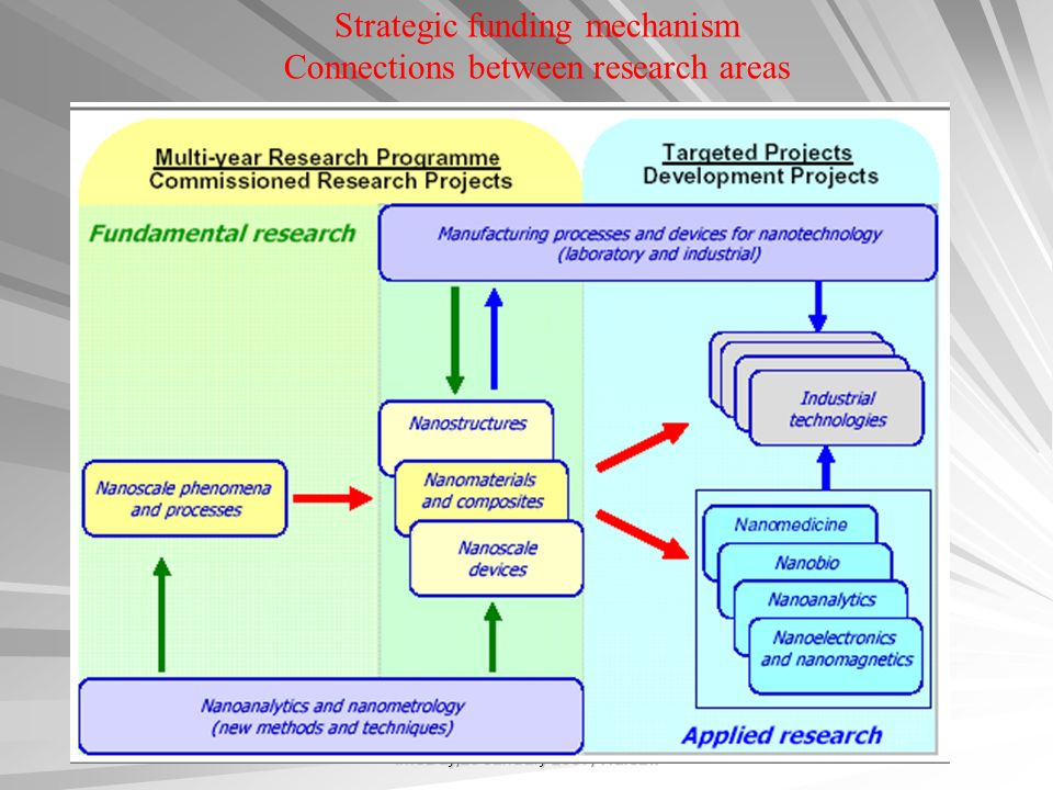 Strategic funding mechanism Connections between research areas