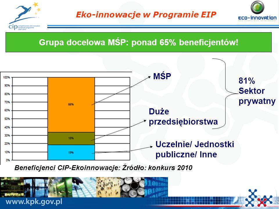 Grupa docelowa MŚP: ponad 65% beneficjentów!