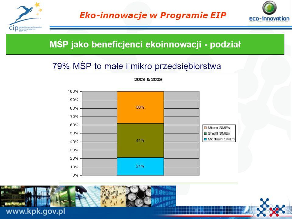 MŚP jako beneficjenci ekoinnowacji - podział
