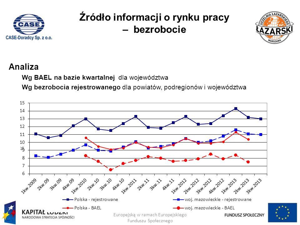 Źródło informacji o rynku pracy – bezrobocie