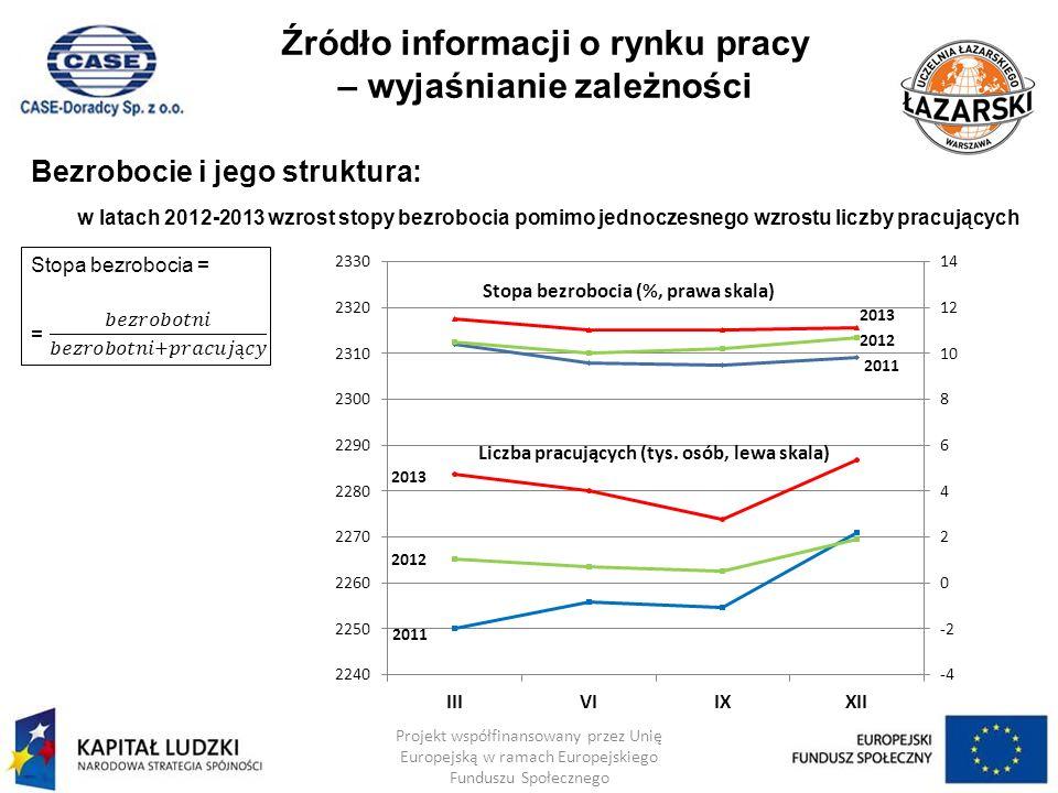 Źródło informacji o rynku pracy – wyjaśnianie zależności
