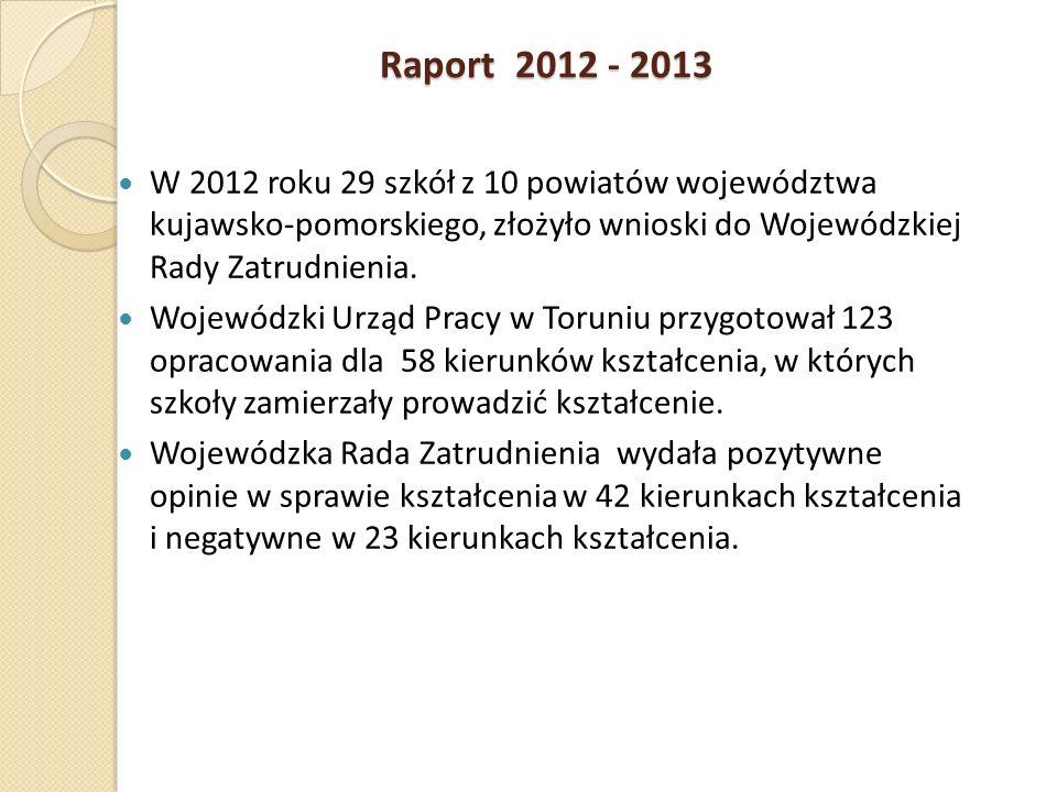 Raport 2012 - 2013 W 2012 roku 29 szkół z 10 powiatów województwa kujawsko-pomorskiego, złożyło wnioski do Wojewódzkiej Rady Zatrudnienia.