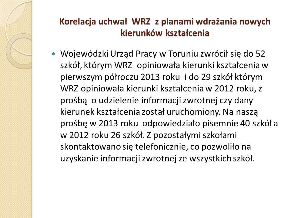 Korelacja uchwał WRZ z planami wdrażania nowych kierunków kształcenia