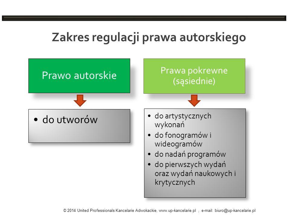 Zakres regulacji prawa autorskiego