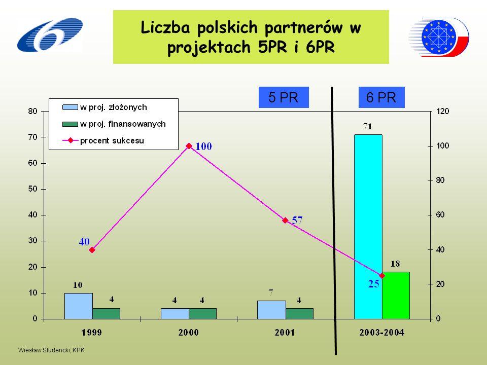 Liczba polskich partnerów w projektach 5PR i 6PR