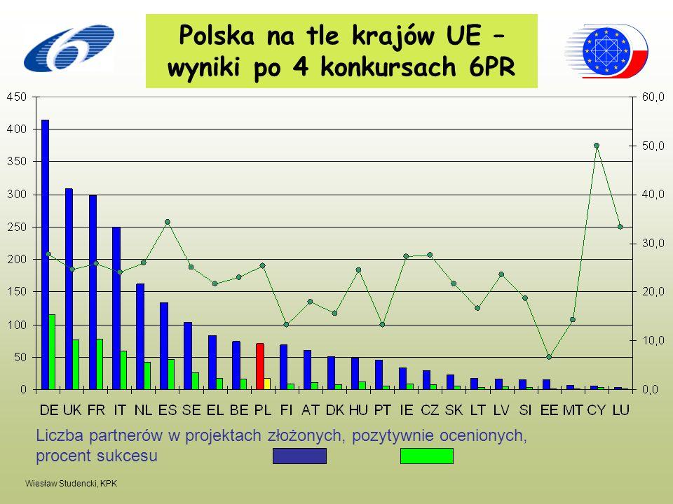 Polska na tle krajów UE – wyniki po 4 konkursach 6PR