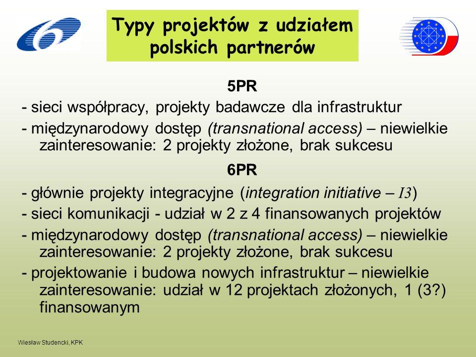 Typy projektów z udziałem polskich partnerów