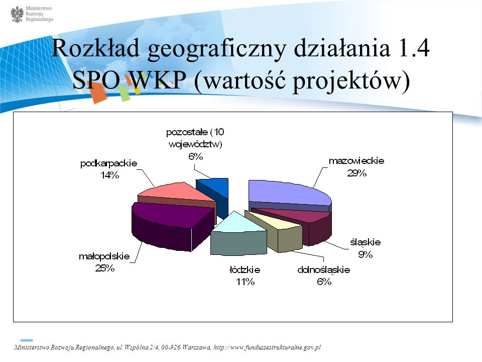 Rozkład geograficzny działania 1.4 SPO WKP (wartość projektów)
