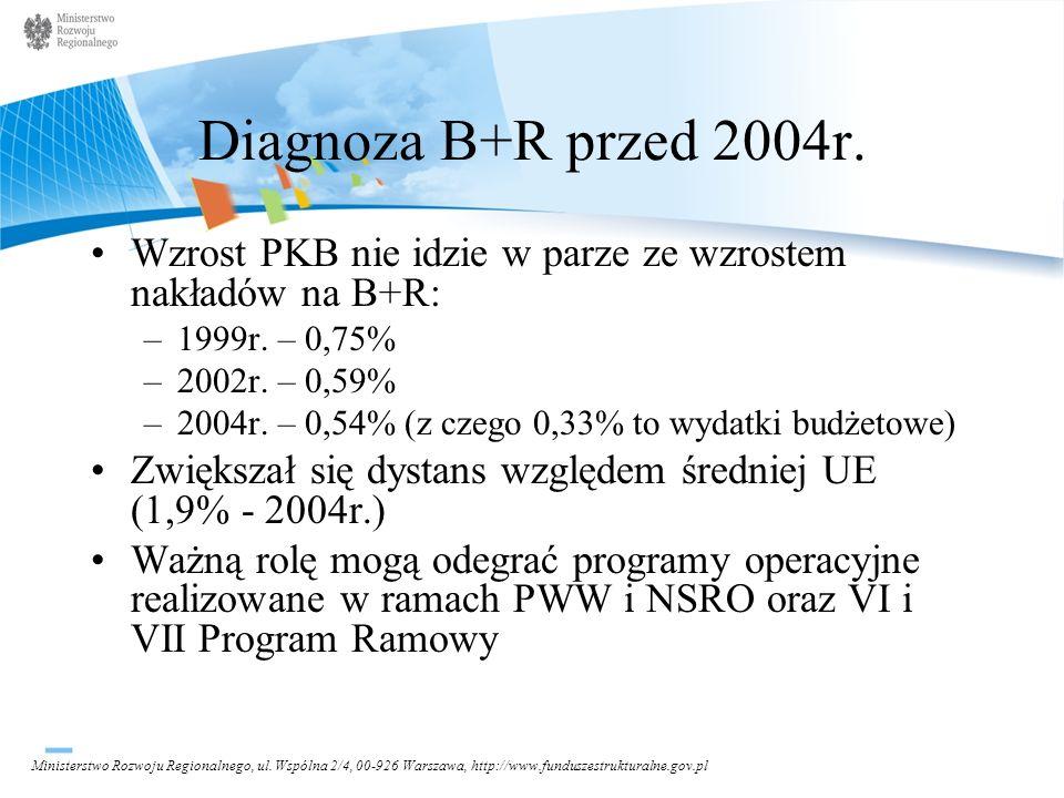 Diagnoza B+R przed 2004r. Wzrost PKB nie idzie w parze ze wzrostem nakładów na B+R: 1999r. – 0,75%