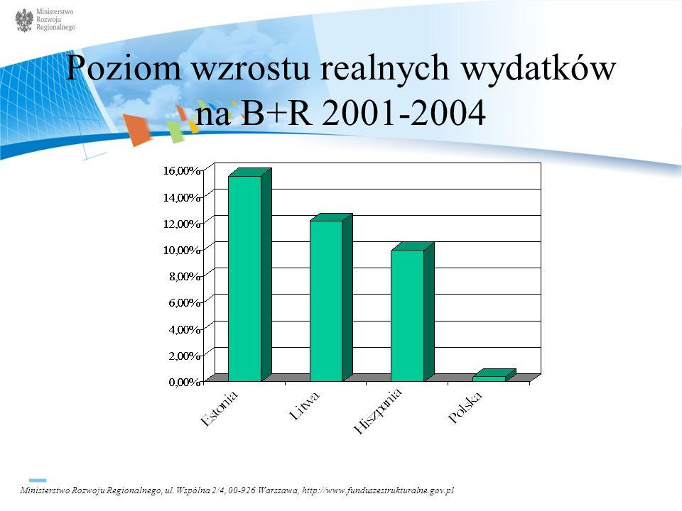 Poziom wzrostu realnych wydatków na B+R 2001-2004