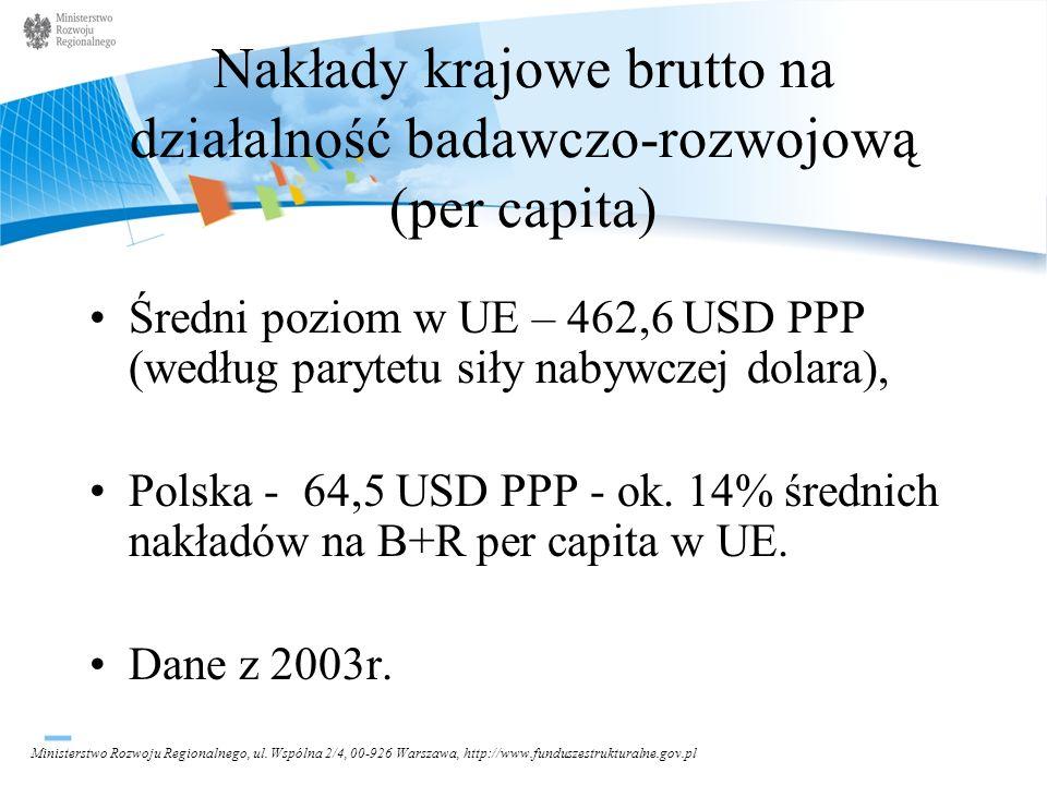 Nakłady krajowe brutto na działalność badawczo-rozwojową (per capita)