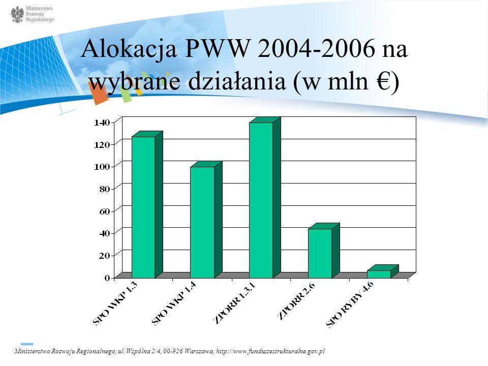 Alokacja PWW 2004-2006 na wybrane działania (w mln €)
