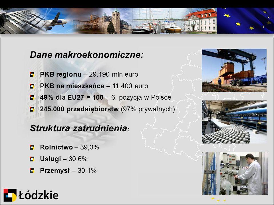Dane makroekonomiczne: