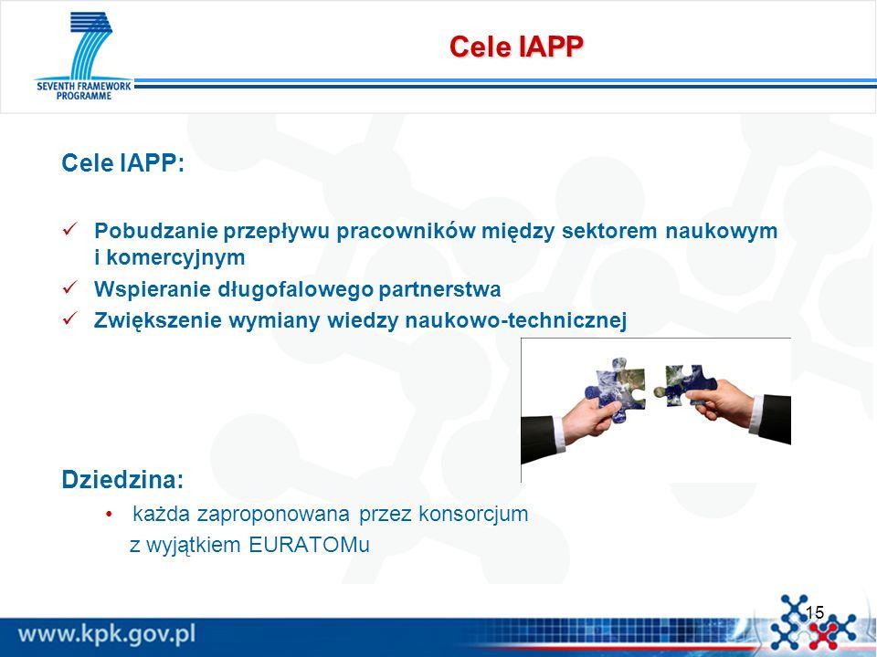 Cele IAPP Cele IAPP: Dziedzina: