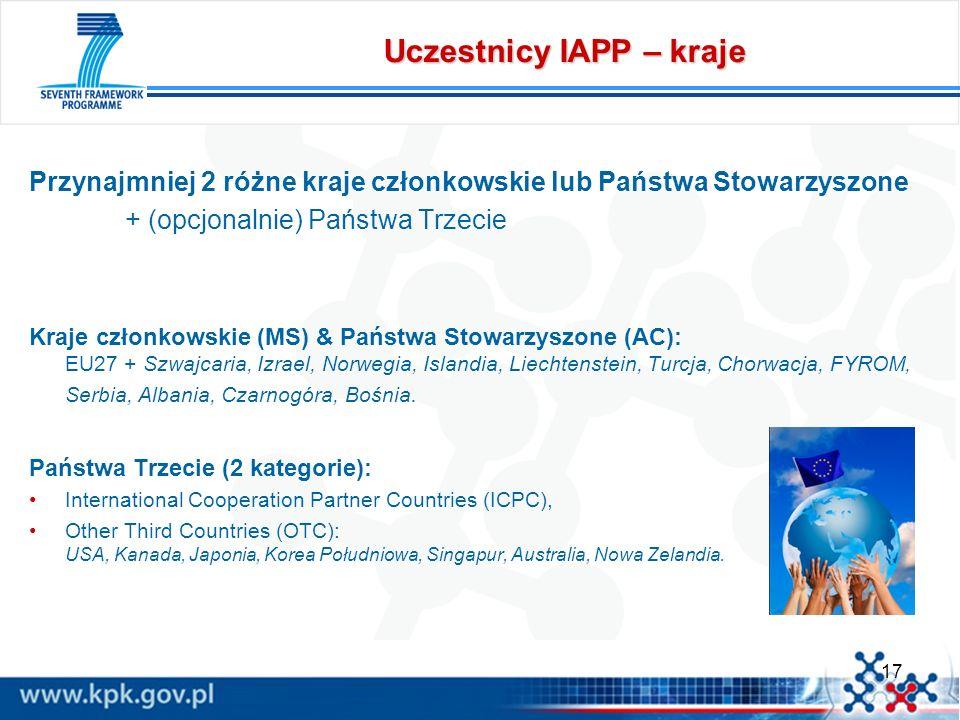 Uczestnicy IAPP – kraje