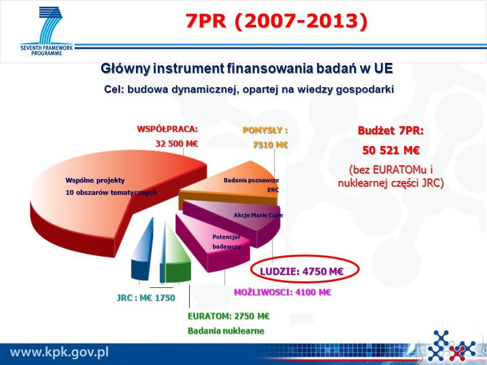 7PR (2007-2013) Główny instrument finansowania badań w UE