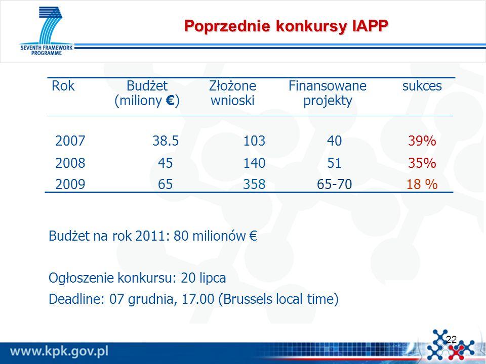 Poprzednie konkursy IAPP