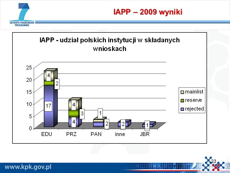 IAPP – 2009 wyniki