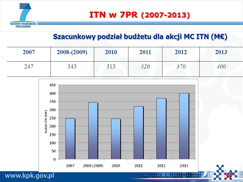 Szacunkowy podział budżetu dla akcji MC ITN (M€)
