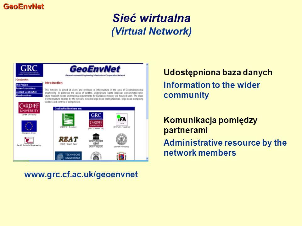 Sieć wirtualna (Virtual Network)