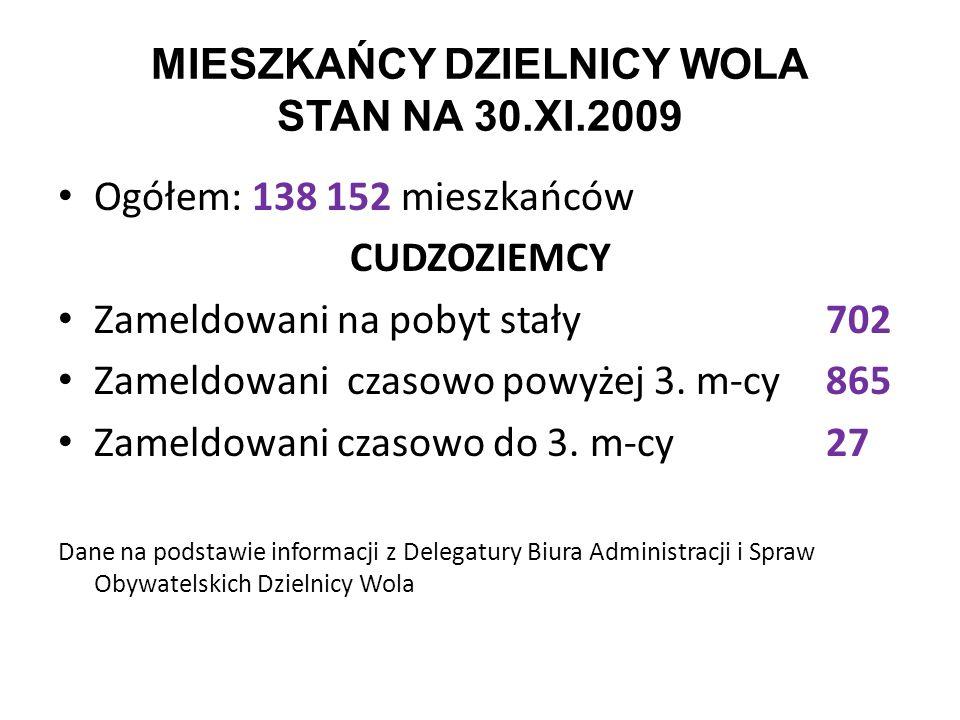 MIESZKAŃCY DZIELNICY WOLA STAN NA 30.XI.2009