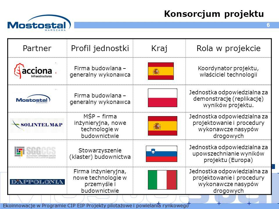 Konsorcjum projektu Partner Profil jednostki Kraj Rola w projekcie