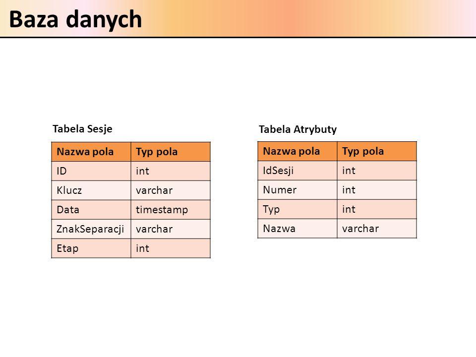 Baza danych Tabela Sesje Tabela Atrybuty Nazwa pola Typ pola ID int