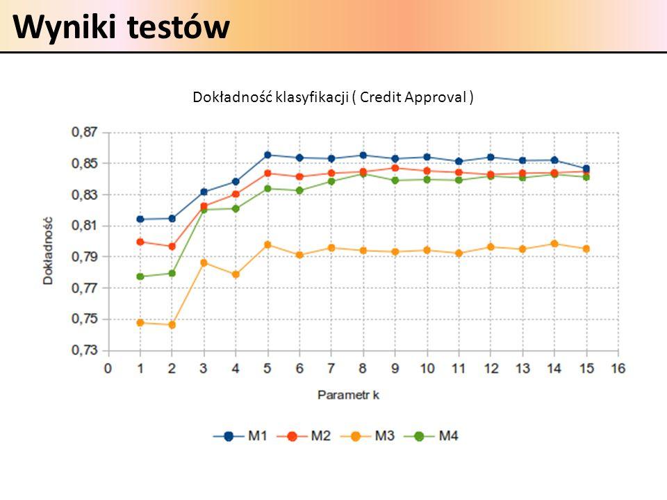 Dokładność klasyfikacji ( Credit Approval )
