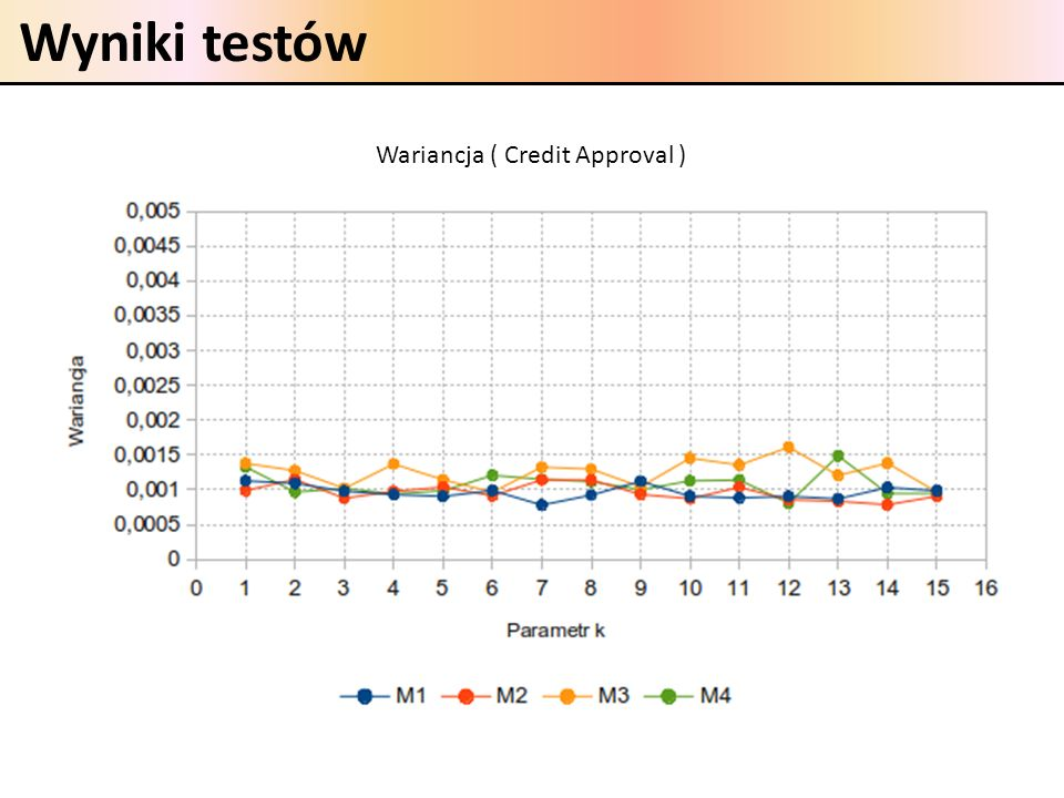 Wariancja ( Credit Approval )