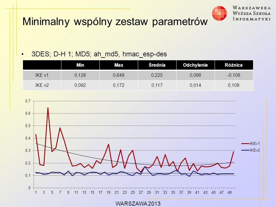 Minimalny wspólny zestaw parametrów